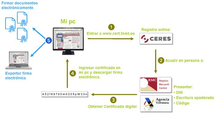 obtencion_del_certificado_digital